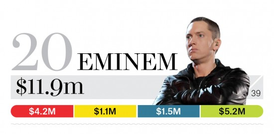 20-eminem-bb13-moneymakers-2015-2[3]