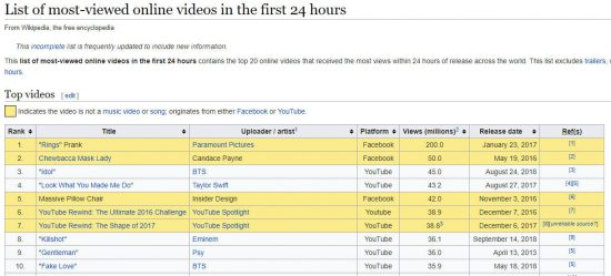 """Eminem's """"Killshot"""" is #9 on Most Viewed Videos on Youtube in the First 24 Hours"""