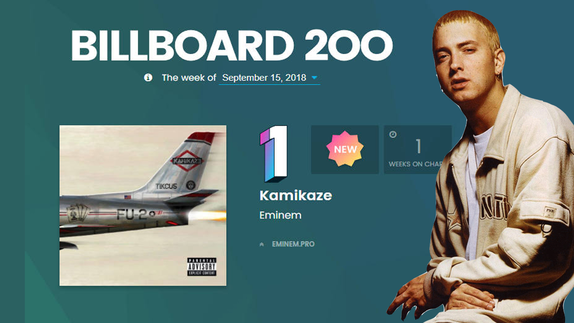 Eminem earns his ninth #1 on the Billboard 200 & 11 tracks from Kamikaze debut on the Hot 100