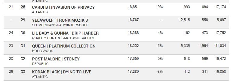 """Successful Debut Week Sales  of Yelawolf's """"Trunk Muzik 3"""""""
