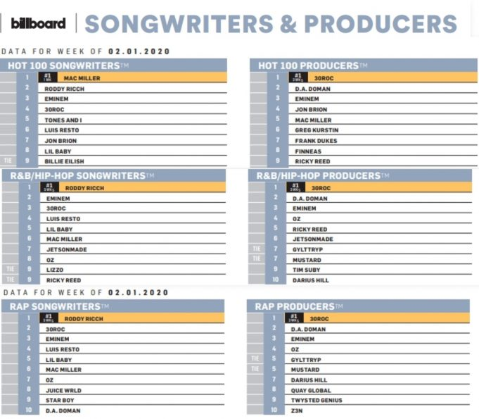 30roc D A Doman And Eminem Are Top 3 On Billboard Hot 100 Producers Chart Eminem Pro The Biggest And Most Trusted Source Of Eminem